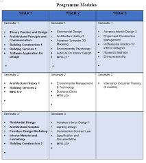 Interior Design Services Contract by Ba Hons Interior Architecture Segi University Asian Study Centre