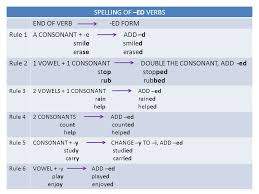 grammar ppt video online download