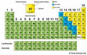 Metalloid Periodic Table 2020 Other Images Periodic Table Of Elements Metals Nonmetals