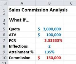 Sales Commission Excel Template Modeling Commission Calculations In Excel Bob Bacon B2b