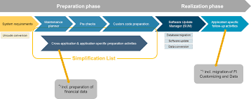 how to find my path to sap s 4hana u2013 understand the available