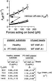alterations in the intrinsic properties of the gpibα u2013vwf tether