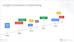 research blog pulling back the curtain on google u0027s network