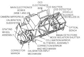 hubble u0027s instruments stis space telescope imaging spectrograph