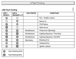 gas central heating blog may 2012