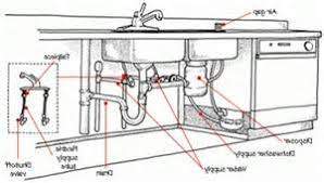 Bathroom Plumbing Venting Bathroom Drain Plumbing Diagram Lrg - Kitchen sink drain pipe