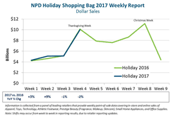 crowded stores and more buyers but thanksgiving week