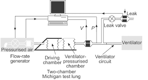 Types Of Ventilators Performance Of Ventilators For Noninvasive Positive Pressure