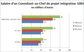 salaire chef cuisine consultant sirh jusqu à 80 000 euros par an