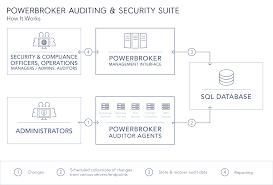 microsoft exchange server auditing u0026 reporting tool powerbroker