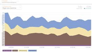 benchmarking django template engine against jinja2 stack overflow