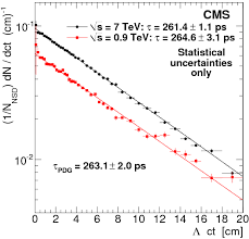 Sqrt 261 Strange Particle Production In Pp Collisions At Sqrt S U003d 0 9