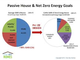 net zero energy homes time to build
