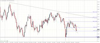 Bull Flag Us Dollar Index U2013 Weekly Technical Analysis U201318 09