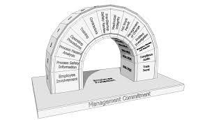 process safety management wikipedia