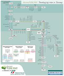 Map Of Tuscany Italy Tuscany Railway Map