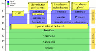 the french system explained learn french