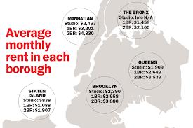 apartment average rent for 2 bedroom apartment in manhattan