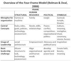 bolman and deal four frames core books studyblue