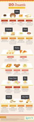 20 desserts around the world infographic lemonly