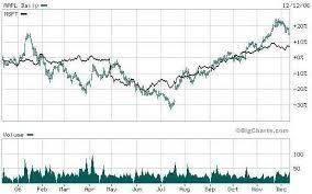 microsoft stock apple stock vs microsoft stock fundamental analysis