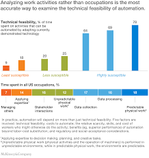 where machines could replace humans and where they can u0027t yet analyzing work activities is the most accurate way to examine feasibility of automation
