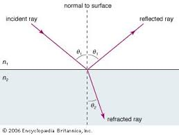 Light Is Not Refracted When It Is Light Reflection And Refraction Physics Britannica Com