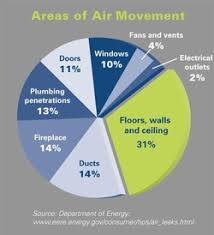 air sealing and insulation can home conservation insulation air sealing smith sustainable