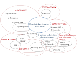 Journal Urban Design Home The Value Of Community Informatics To Participatory Urban Planning