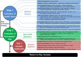 2014 athlete triad coalition consensus statement on