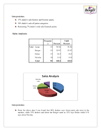 internship report on berger paints mba 2015 17