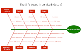 fishbone diagram problem solving human resource management fishbone diagram procedure