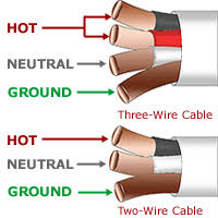 romex wire color code diy electrical wiring