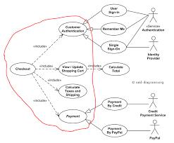membuat use case skenario use case diagram it professional