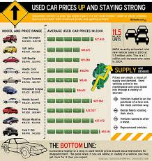 Used Car Price Estimation by Turnersville Jeep Chrysler