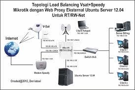 membuat rt rw net ulasan ilmu mep 2 electronics 5 cara membangun hotspot rt rw