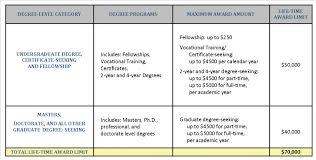 2 year degree the ciri foundation u2013 faq