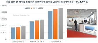 how much does a photo booth cost how much does it cost to exhibit at the cannes marché