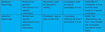 inductive validity definition u0026 examples study com