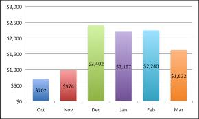 how much is it to go to the zoo lights how much does it cost to travel around the world march 2011 tally