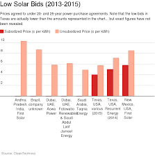 another low solar price record saudi electric company lands solar