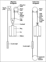 how elevator is made used parts dimensions structure machine