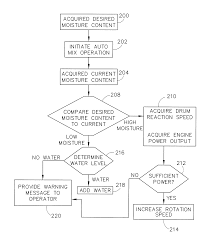 patent us7835838 concrete placement vehicle control system and