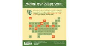 bureau des pensions census bureau contributions from pensions experience