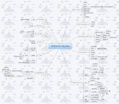 Map R Stepping Up To Big Data With R And Python A Mind Map Of All The