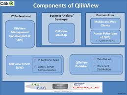 tutorial basico qlikview qlikview tutorial learn qlikview