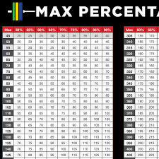1 rep max percentage chart pdf percentage of one rep max weight