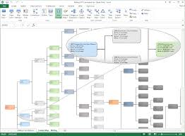 Concept Mapping Software Bigpicture Mind Mapping Diagramming Data Maps U0026 Org Charts