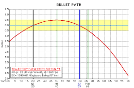 Ballistics Table 22 Lr Ballistics Gunsmoke Engineering
