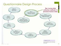 Interior Design Questionnaire Designing Questionnaire For Research U2013 Quick Tips U2013 Time Zips
